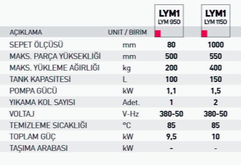LYM-1 lym1 teknik tablo