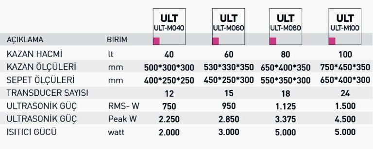 ULT M ult m teknik özellikler min