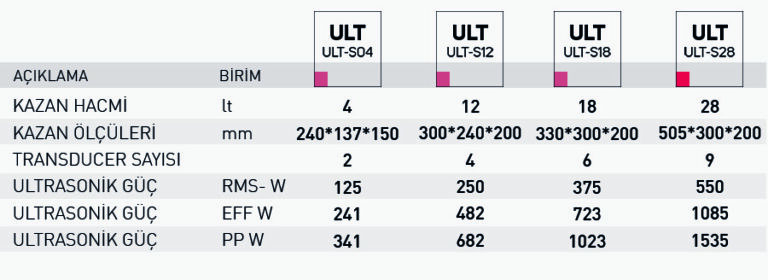 ULT S ult s serisi teknik özellikler min
